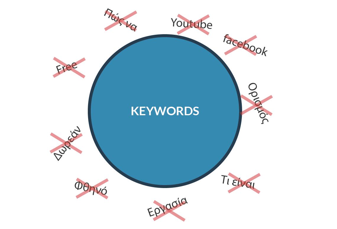 google adwords negative keywords