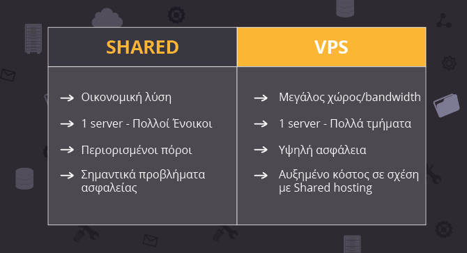 shared vs vps hosting
