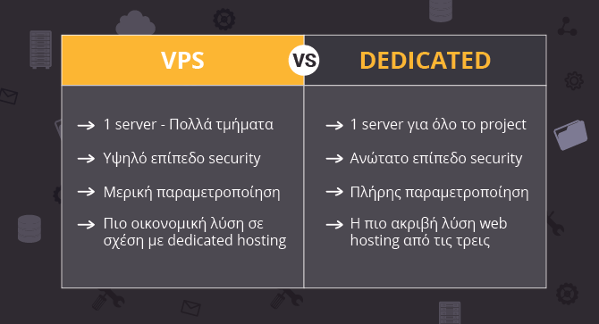 dedicated vs vps hosting